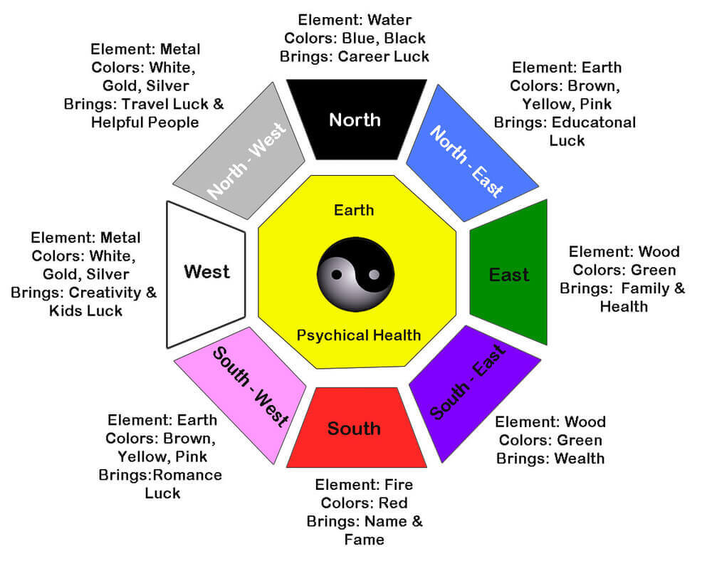 Feng Shui colors and elements - Feng Shui Bagua